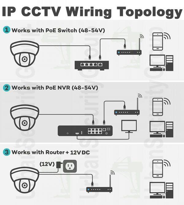 IP_cam_wiring